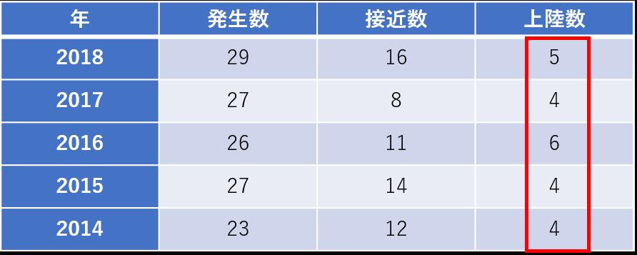 台風過去5年の数